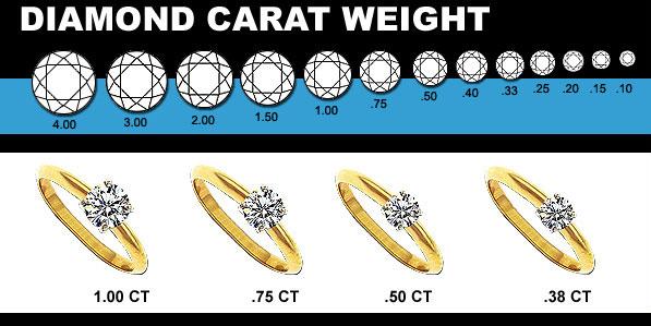 carat-weight